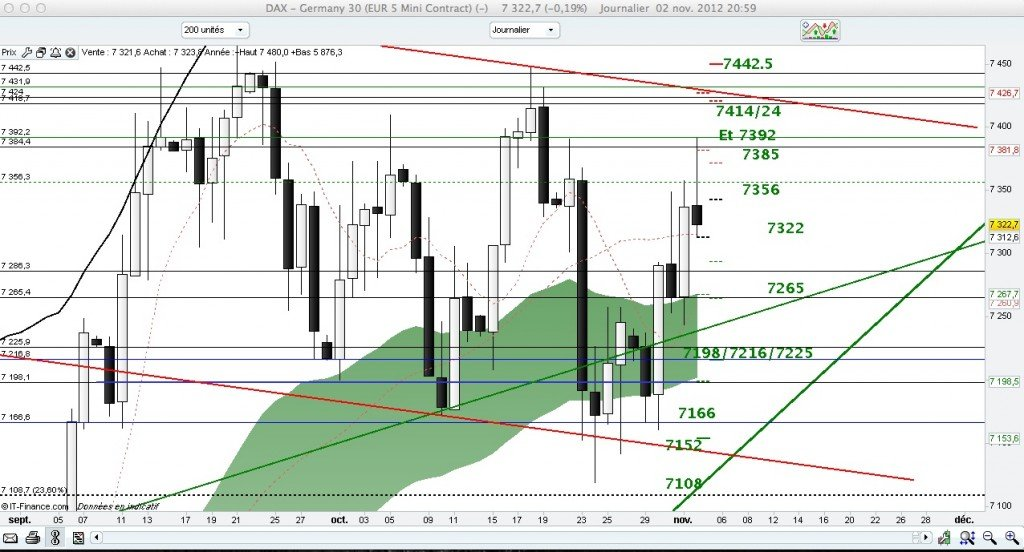 Analyse du dax pour le 05/11/2012 daxdaily