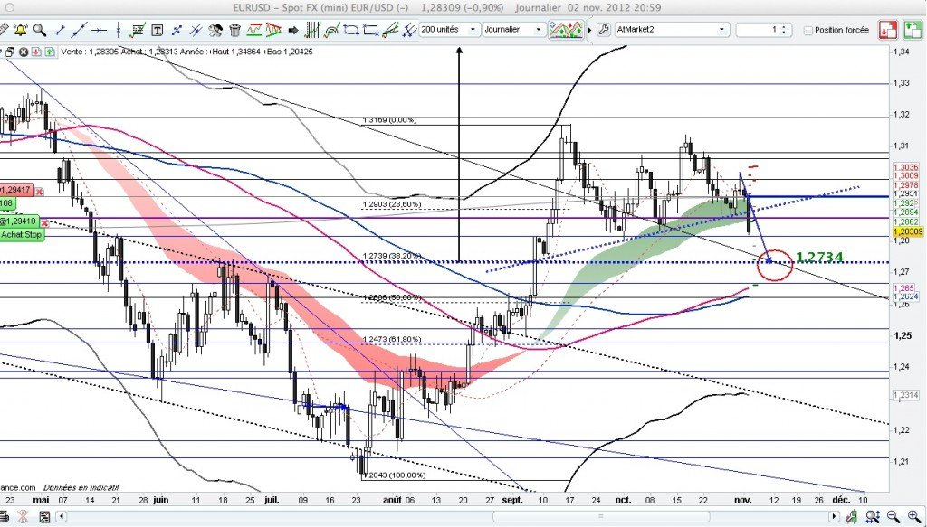Suivi de trade Eurodol eurodol1